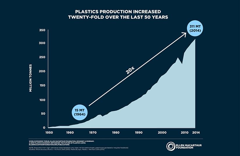 Plastik: Enwicklung der Produktion - Statistik